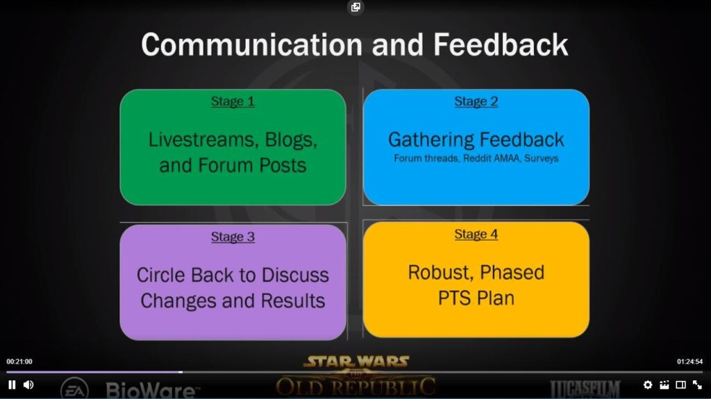 SWTOR Unveiled new Feedback Mechanisms for Spoils of War