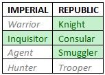 Republic and Imperial Classes in SWTOR